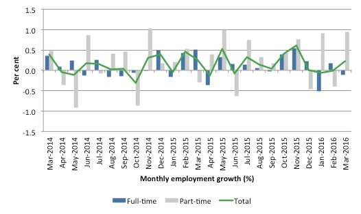 australia_employment_growth_24_months_to_march_2016